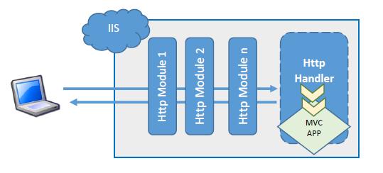 Framework evolution example