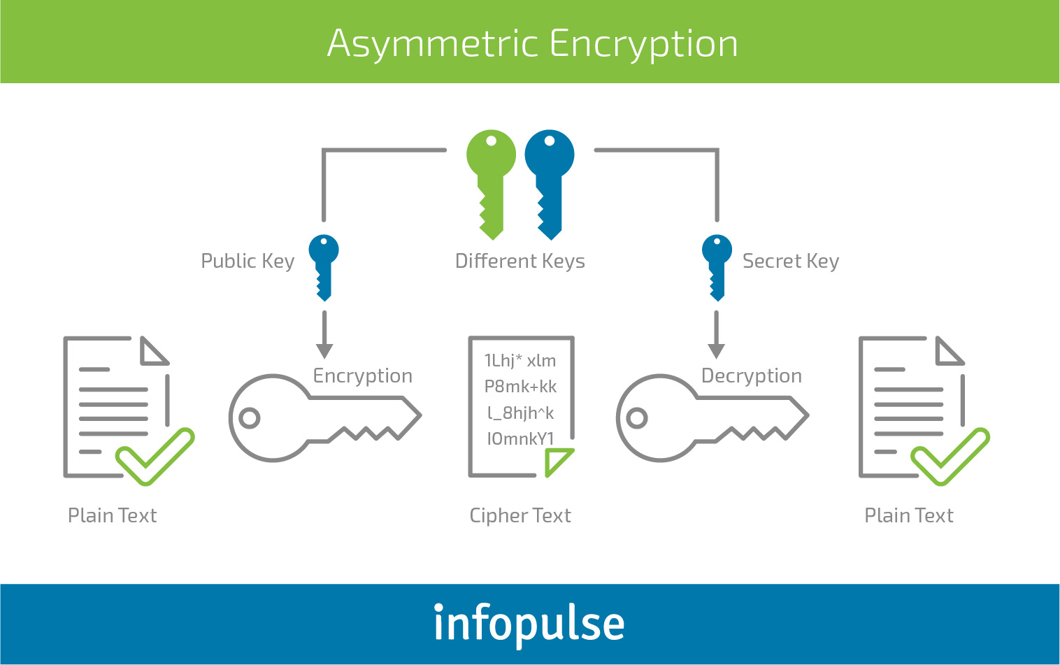 implement hashing and encryption for secure communications essay Secure communication is when two entities are communicating and do not want a third party to listen in for that they need to communicate in a way not susceptible to eavesdropping or interception secure communication includes means by which people can share information with varying degrees.
