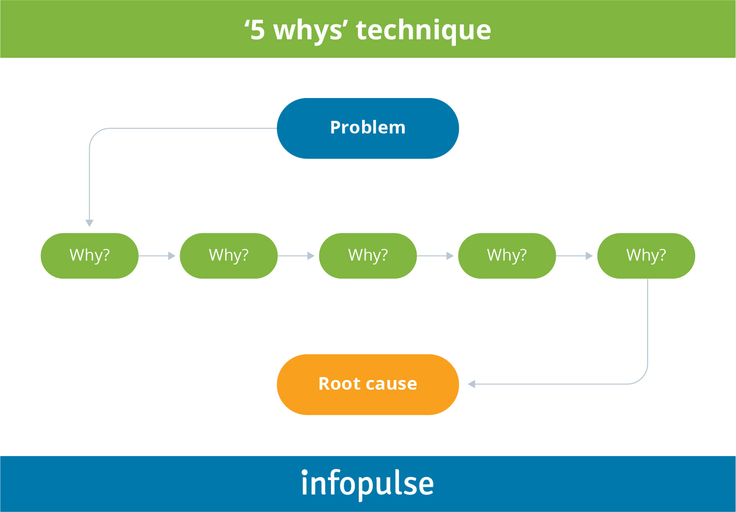 Why Quality Software Is Impossible Without Proper Root Cause Analysis (RCA) - 2 - Infopulse