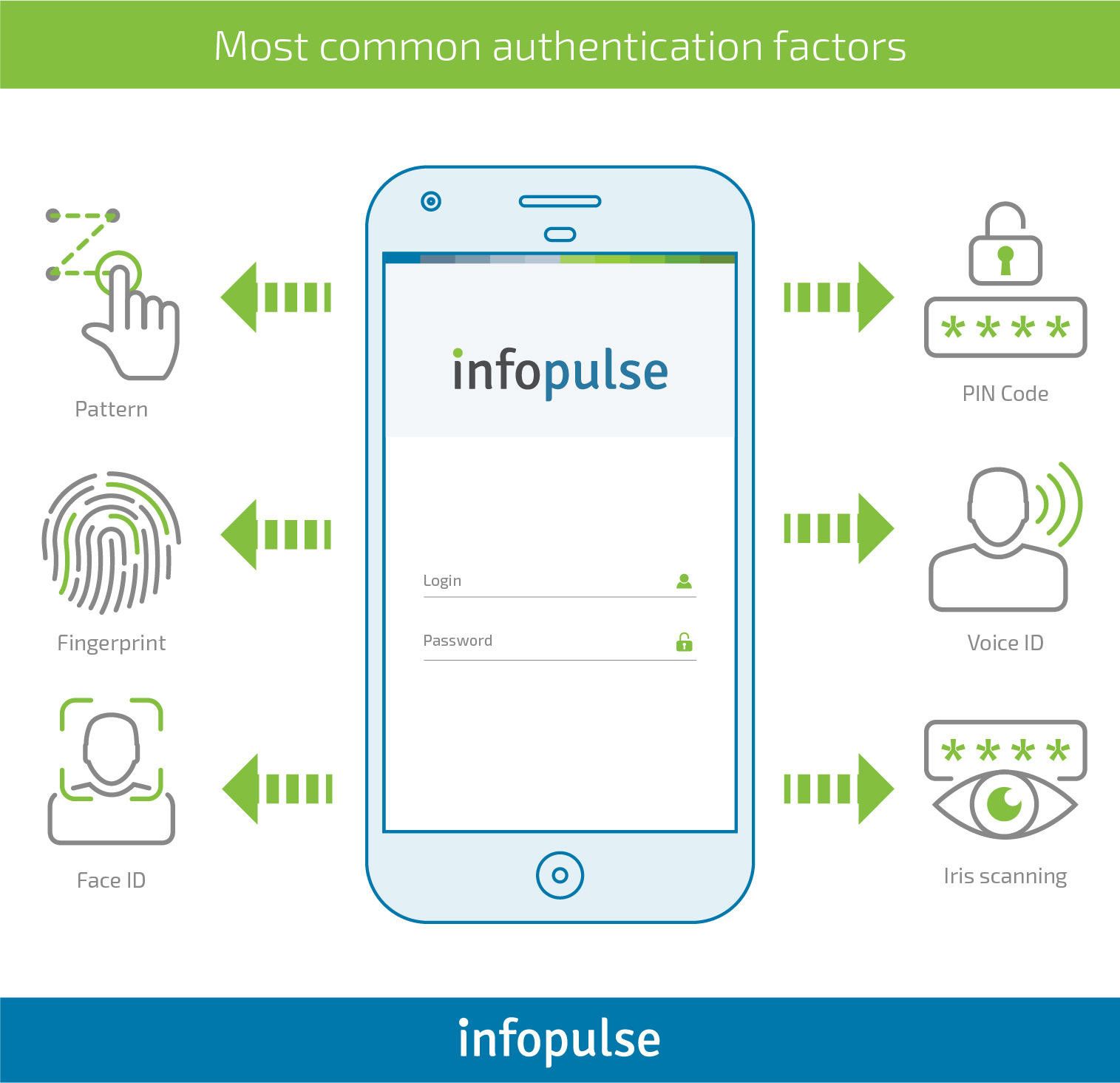 How to Enable Secure Authentication in Mobile Applications - Infopulse - 6