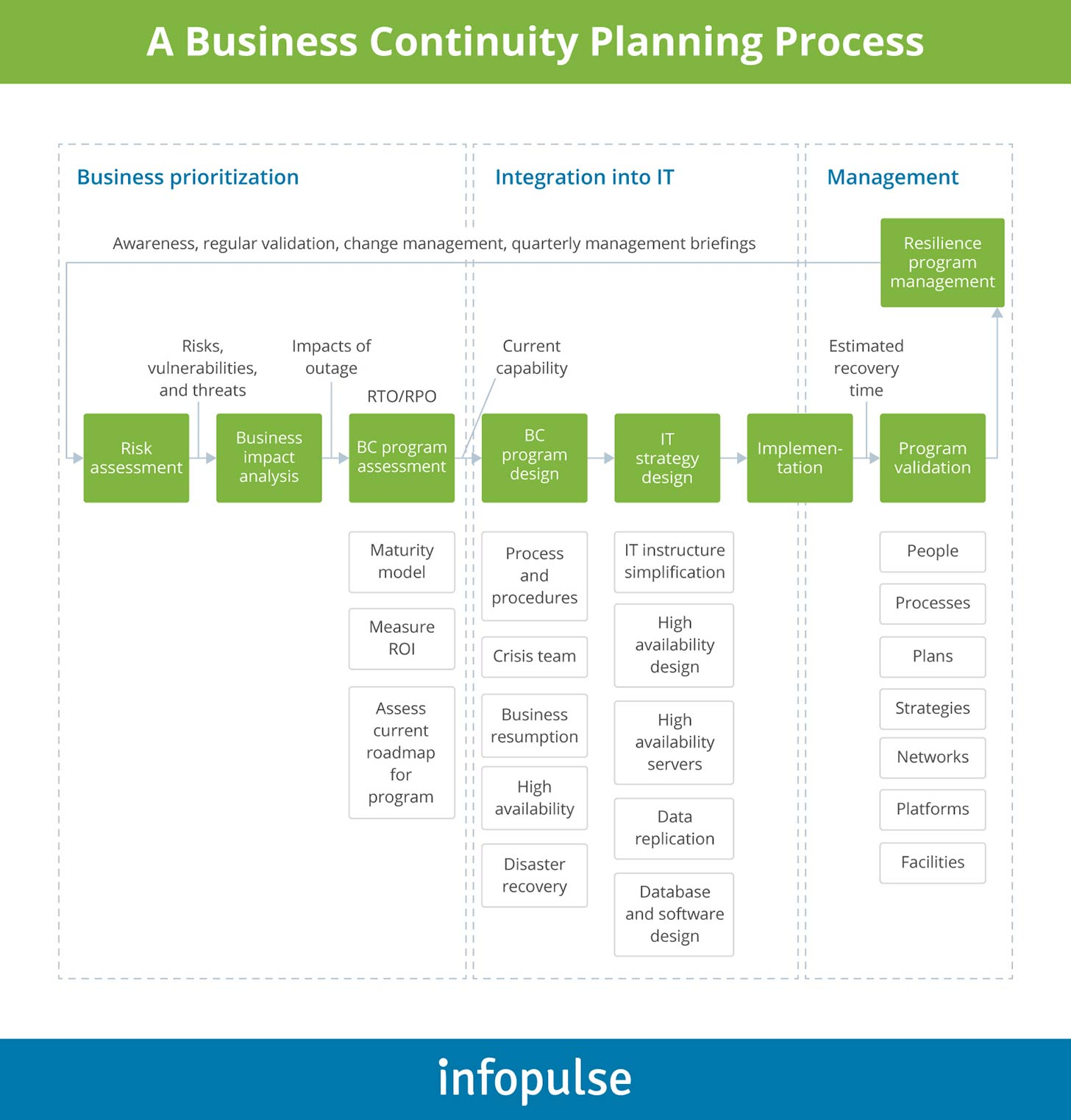 A Business Continuity Planning Process - Infopulse - 1