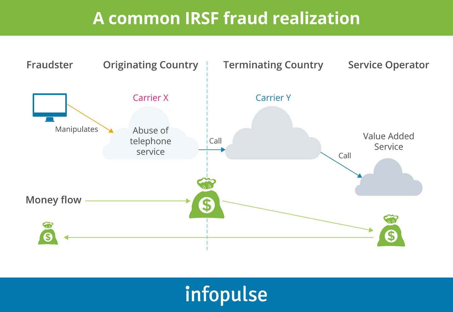 A Common IRSF Fraud Realization - Infopulse - 2