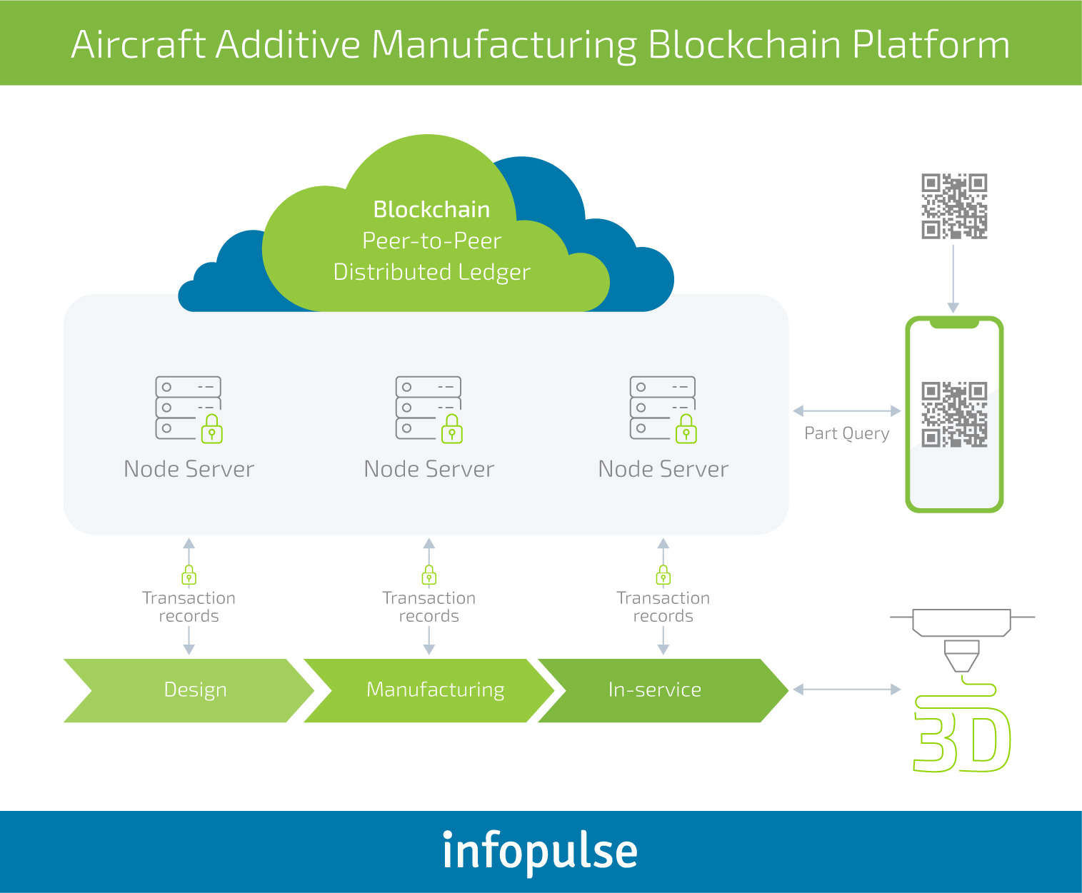 Blockchain in Manufacturing: Challenges of Adoption and Use Cases - Infopulse - 2
