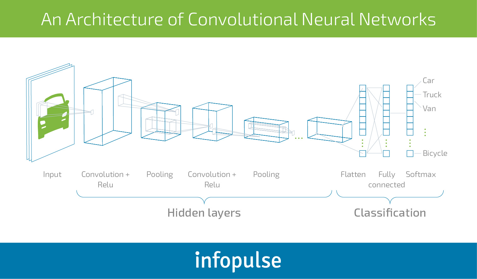 The Executive Guide to Neural Networks and Deep Learning for Businesses - Infopulse - 3