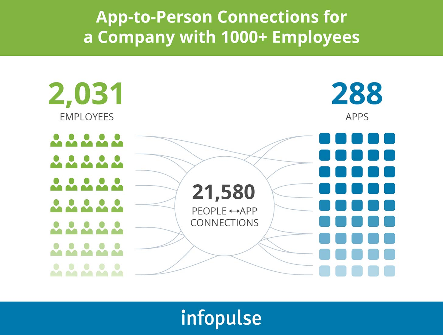 App-to-Person Connections for a Company with 1000+ Employees - Infopulse - 1