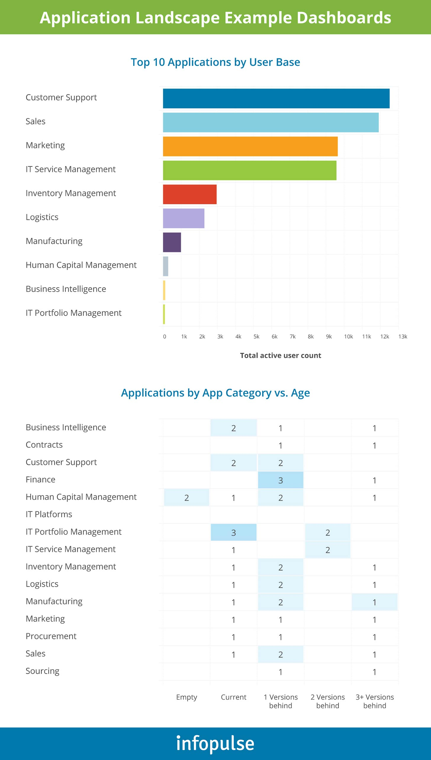 Application Landscape Example Dashboards - Infopulse - 1