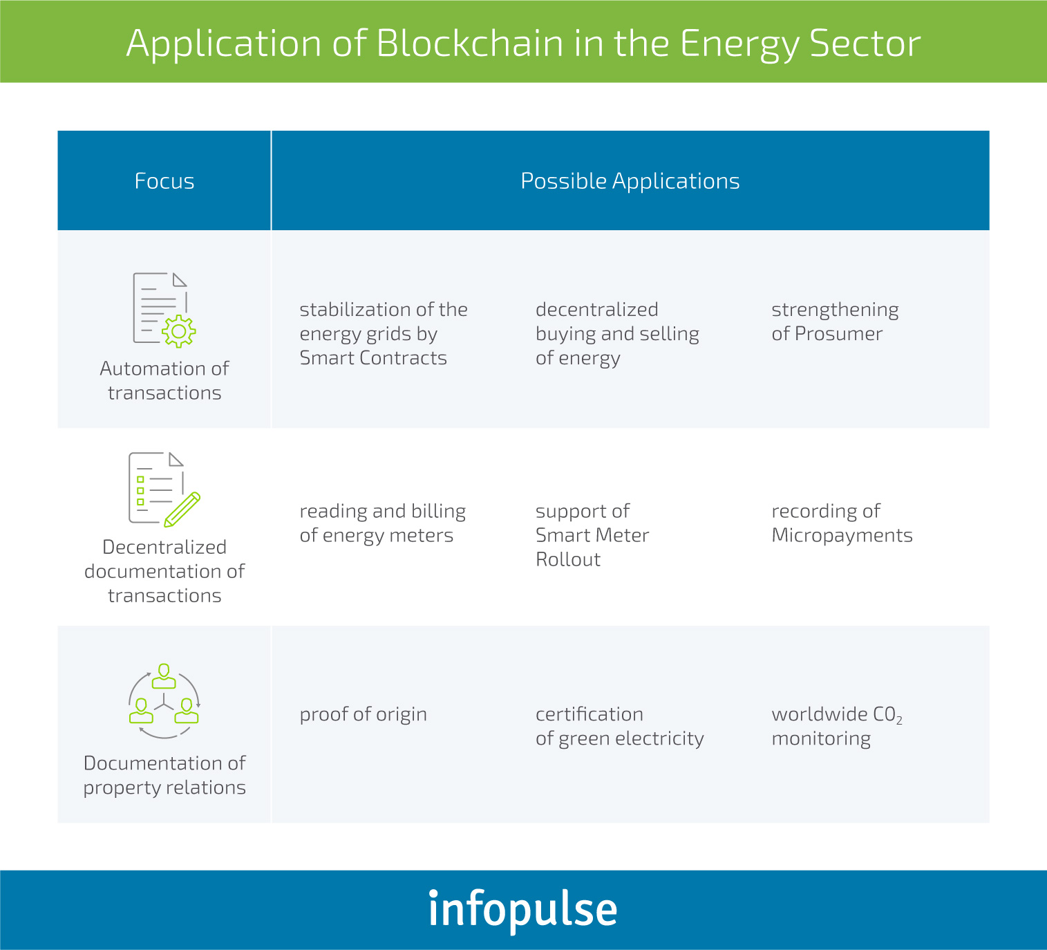 Blockchain as a Guiding Light for Government Services - Infopulse - 1