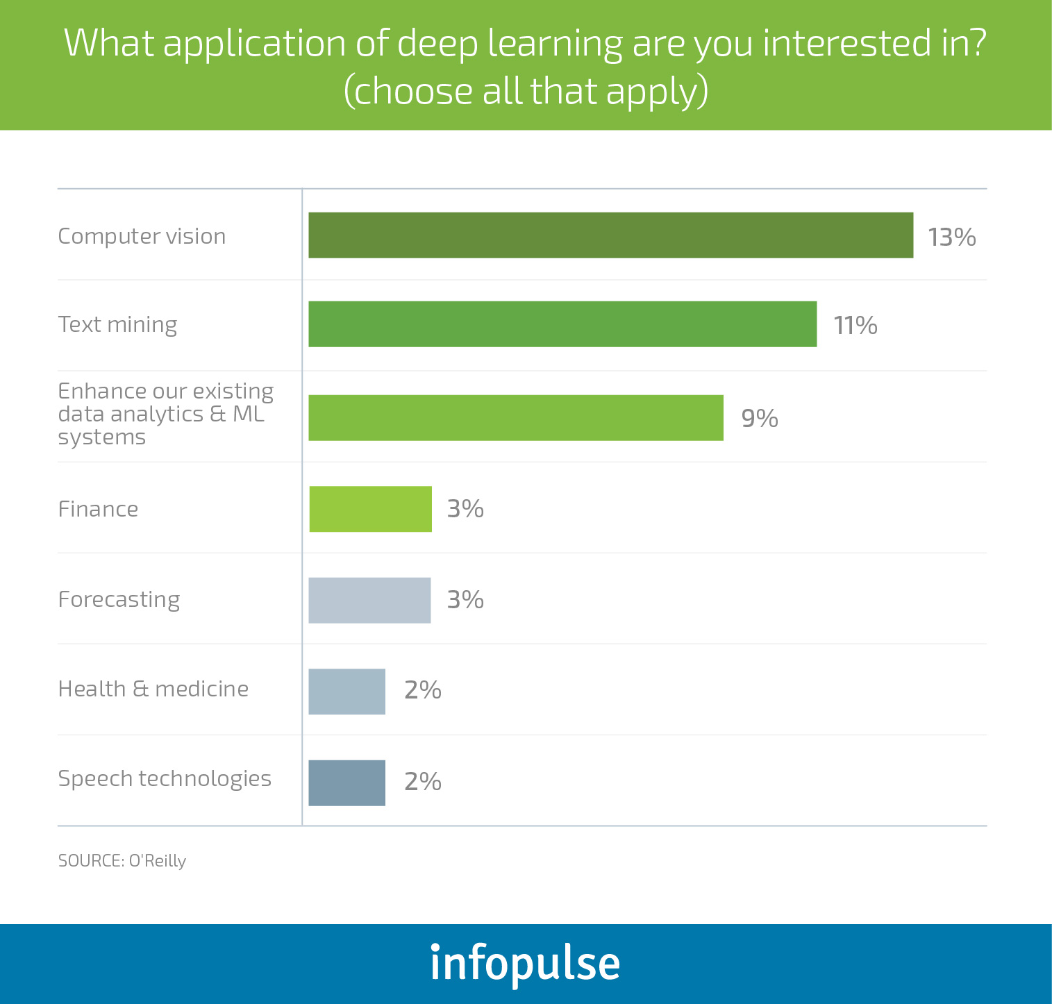 The Executive Guide to Neural Networks and Deep Learning for Businesses - Infopulse - 5