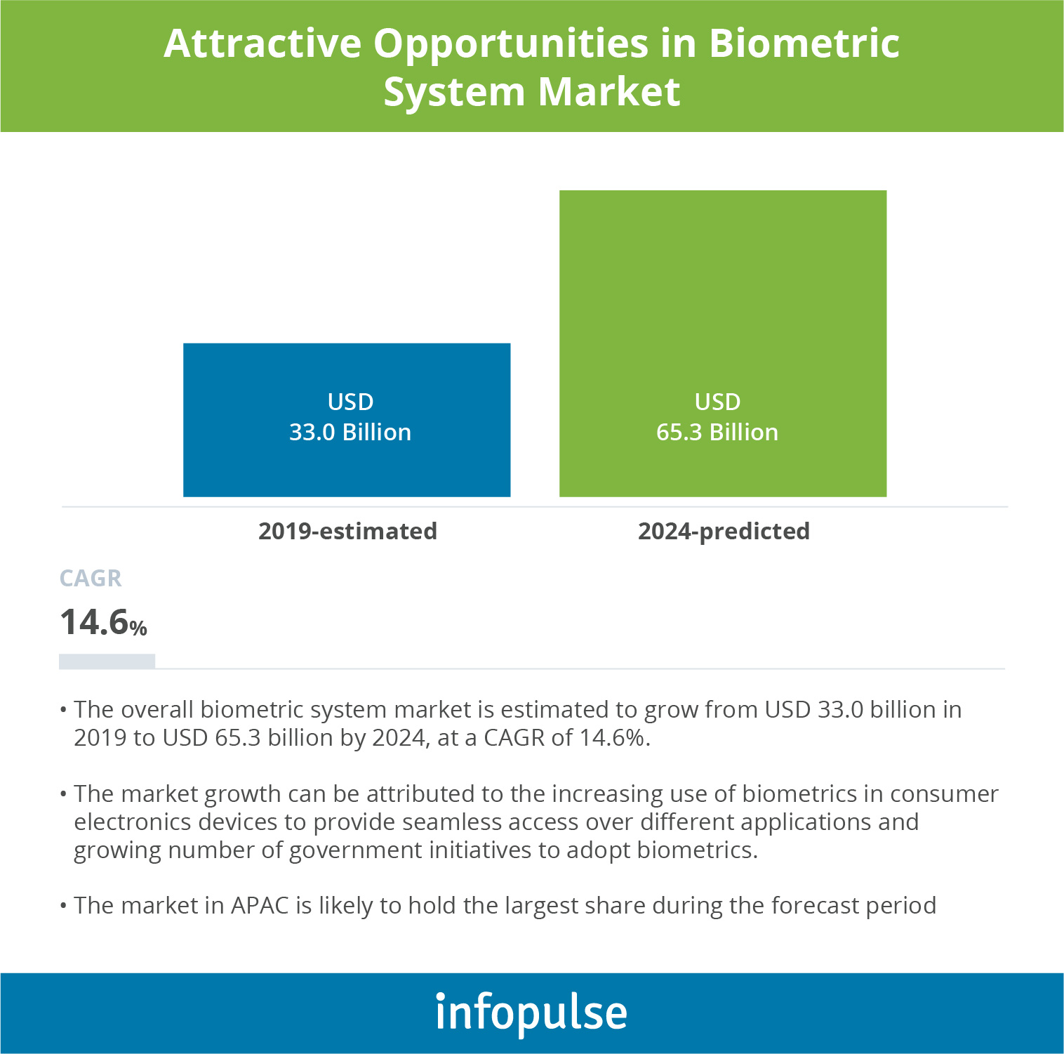 Biometric Authentication – A Security Game-Changer for Financial Industry - 2