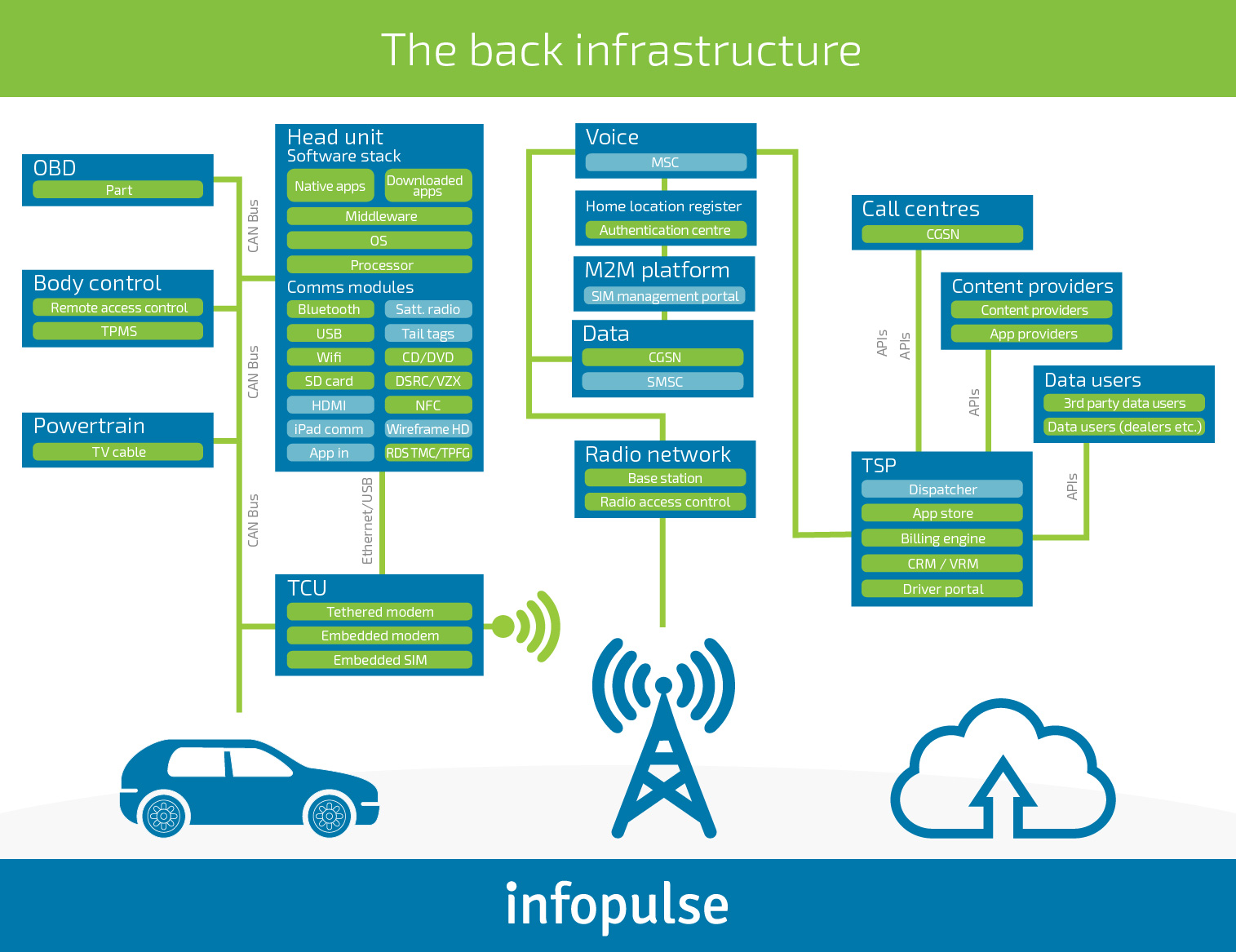How to Ensure Automotive Cybersecurity in the Next-Gen Vehicles [Part 1] - Infopulse - 894732