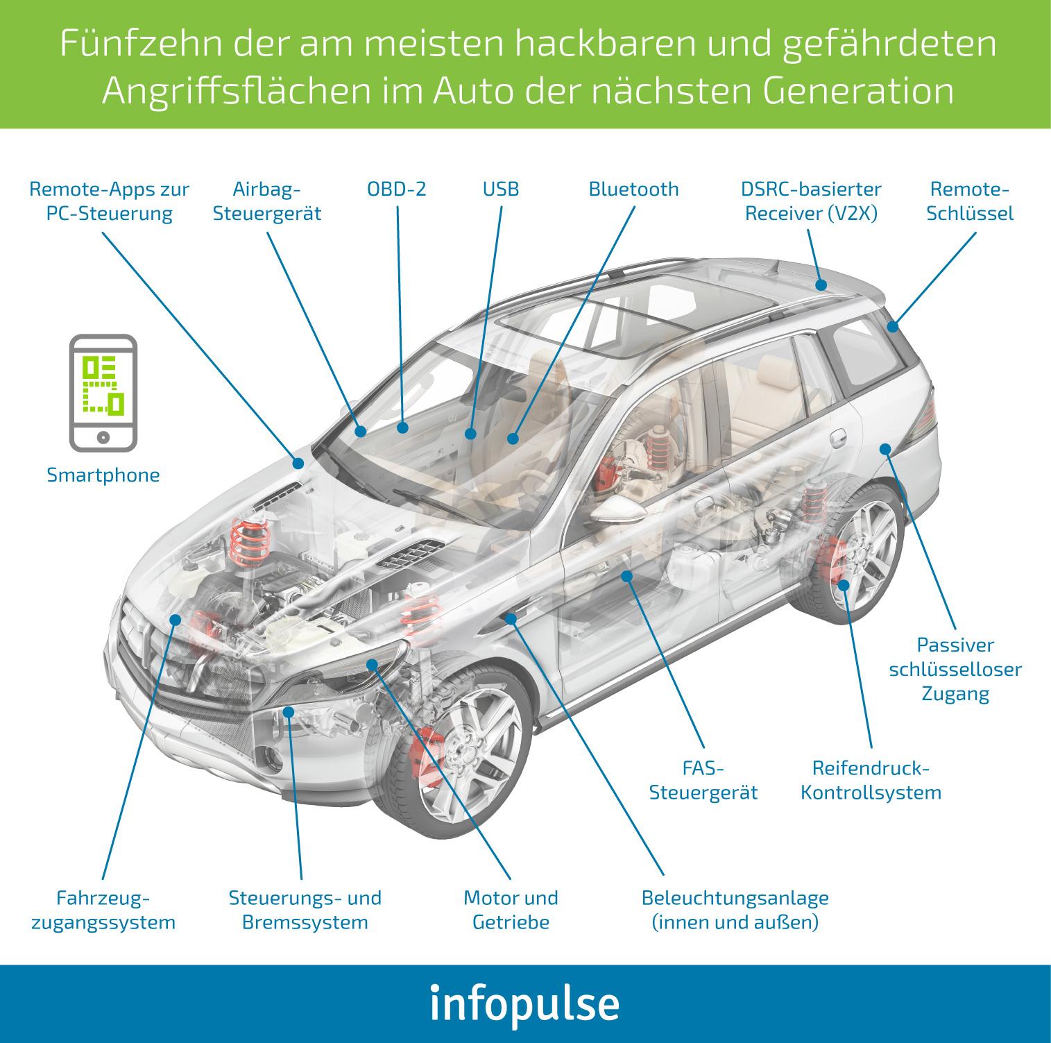 Wie Sie die Cybersicherheit in den Fahrzeugen der nächsten ...