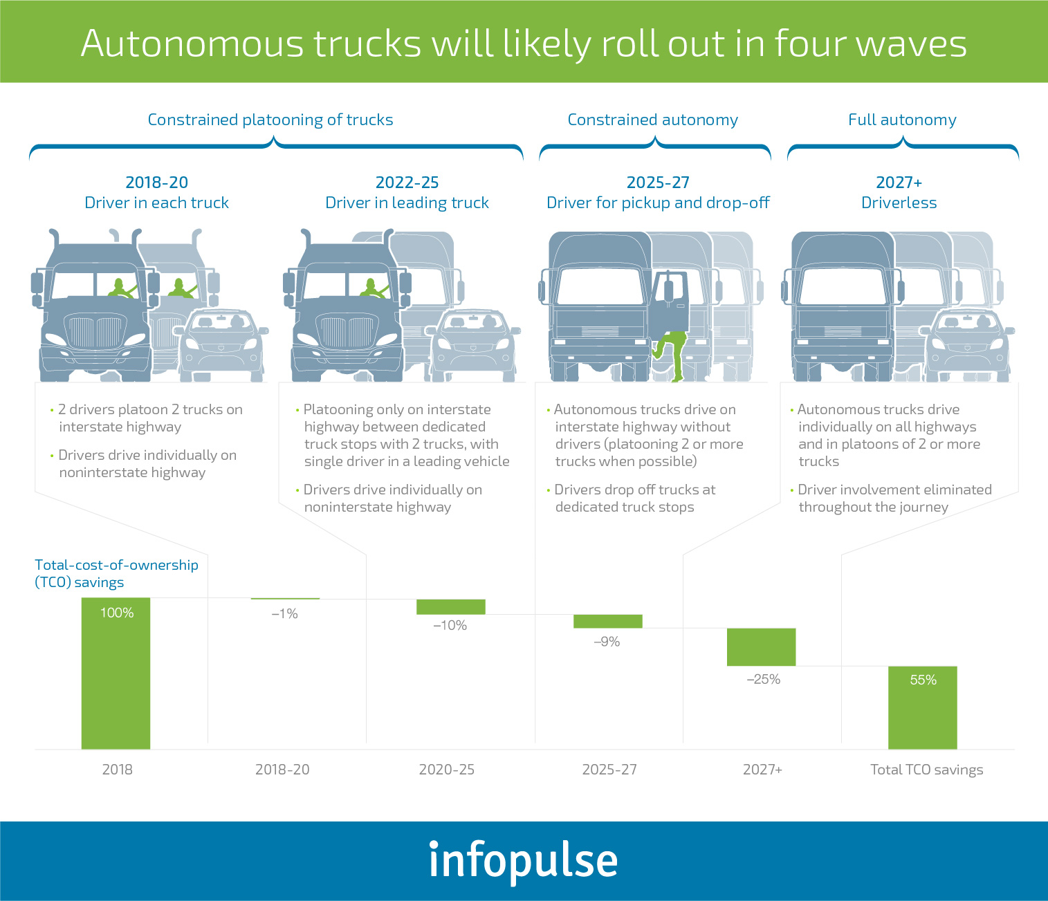 7 Tech-Centric Ways to Improve Fleet and Asset Management and Digitally Transform Logistics - Infopulse - 4