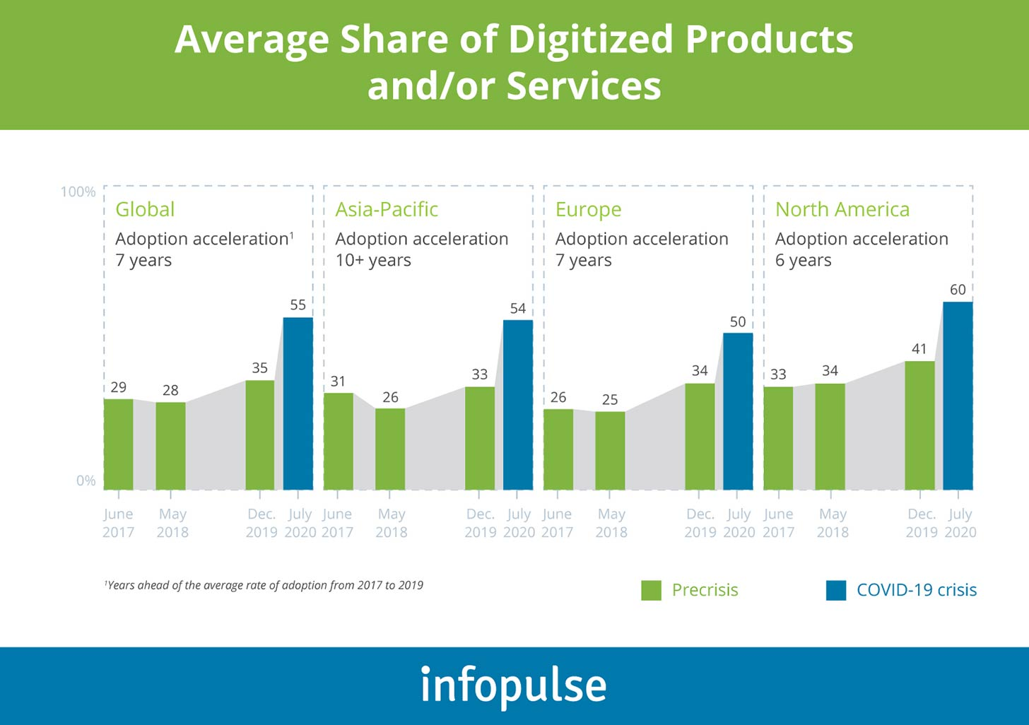 Average Share of Digitized Products and/or Services - Infopulse - 1