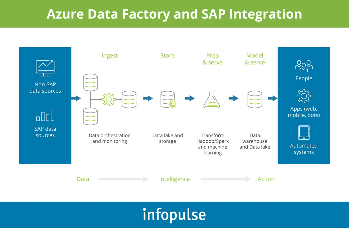 Azure Data Factory and SAP Integration - Infopulse - 1