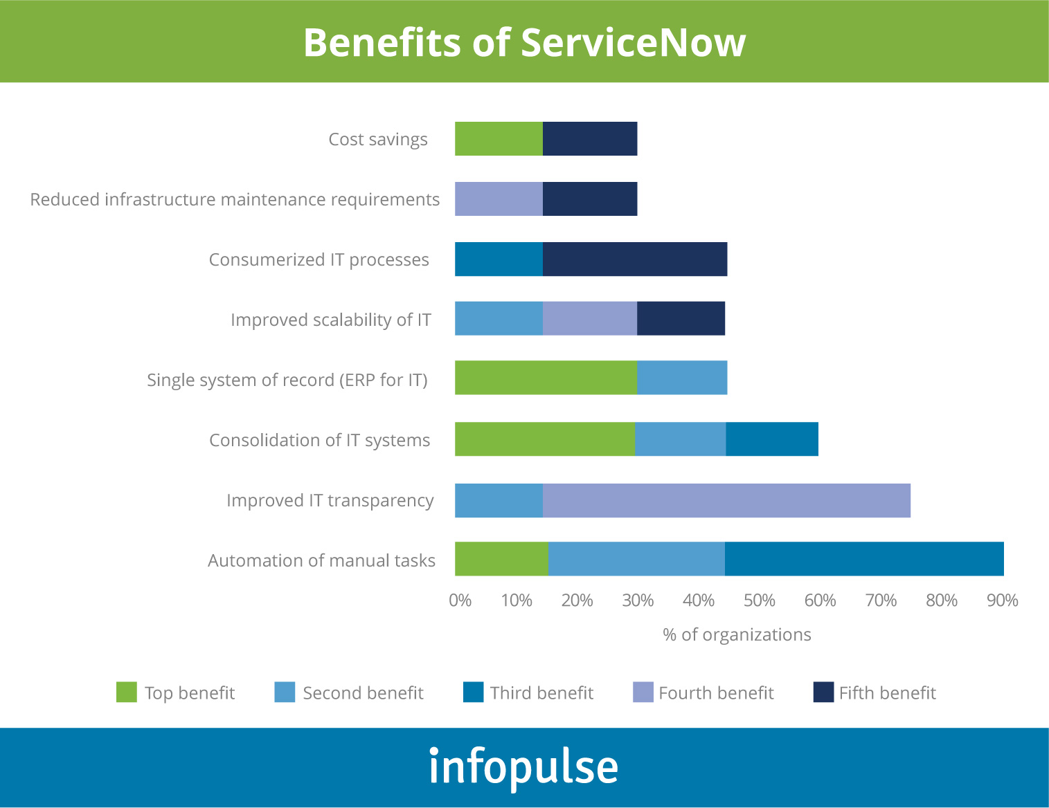 Beating the Odds in Building Enterprise Applications on ServiceNow - 1