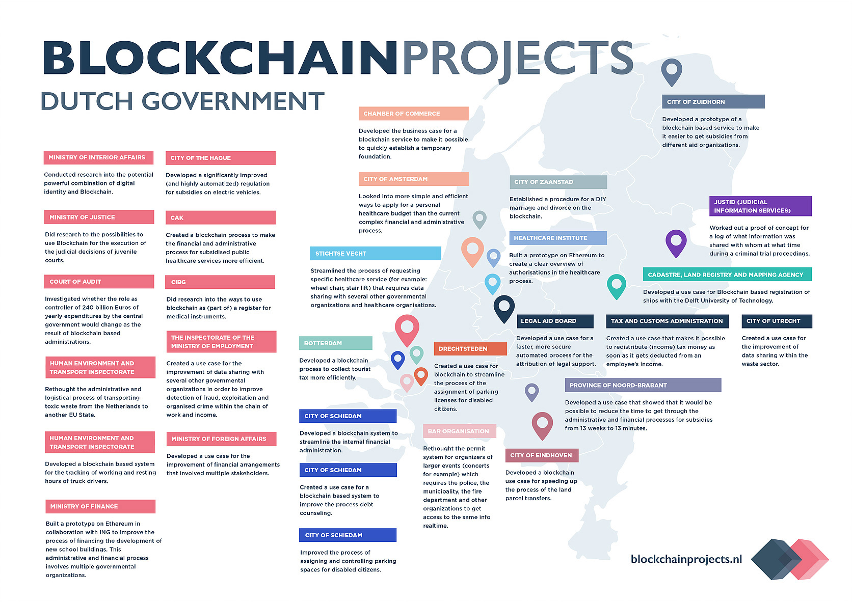 Blockchain as a Guiding Light for Government Services - Infopulse - 2