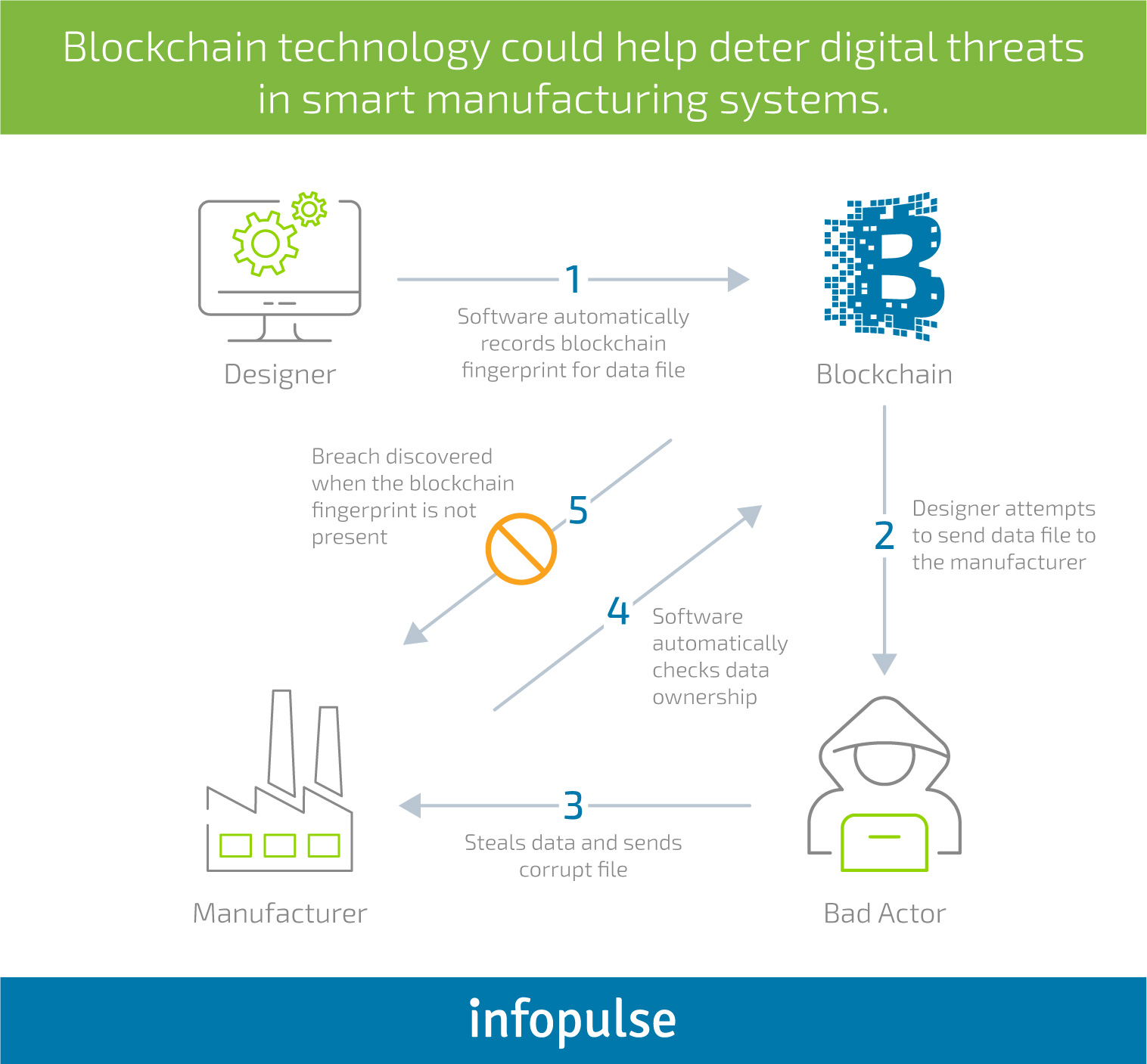 Blockchain in Manufacturing: Challenges of Adoption and Use Cases - Infopulse - 4