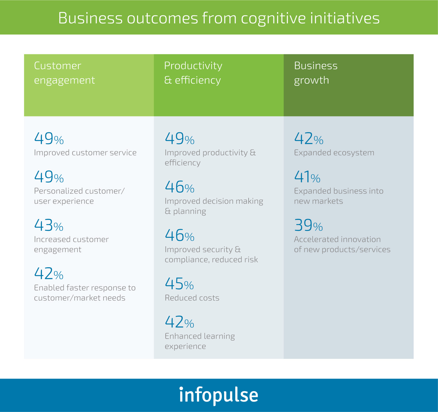 How Do Businesses Tap into Cognitive Computing Systems? - Infopulse - 1