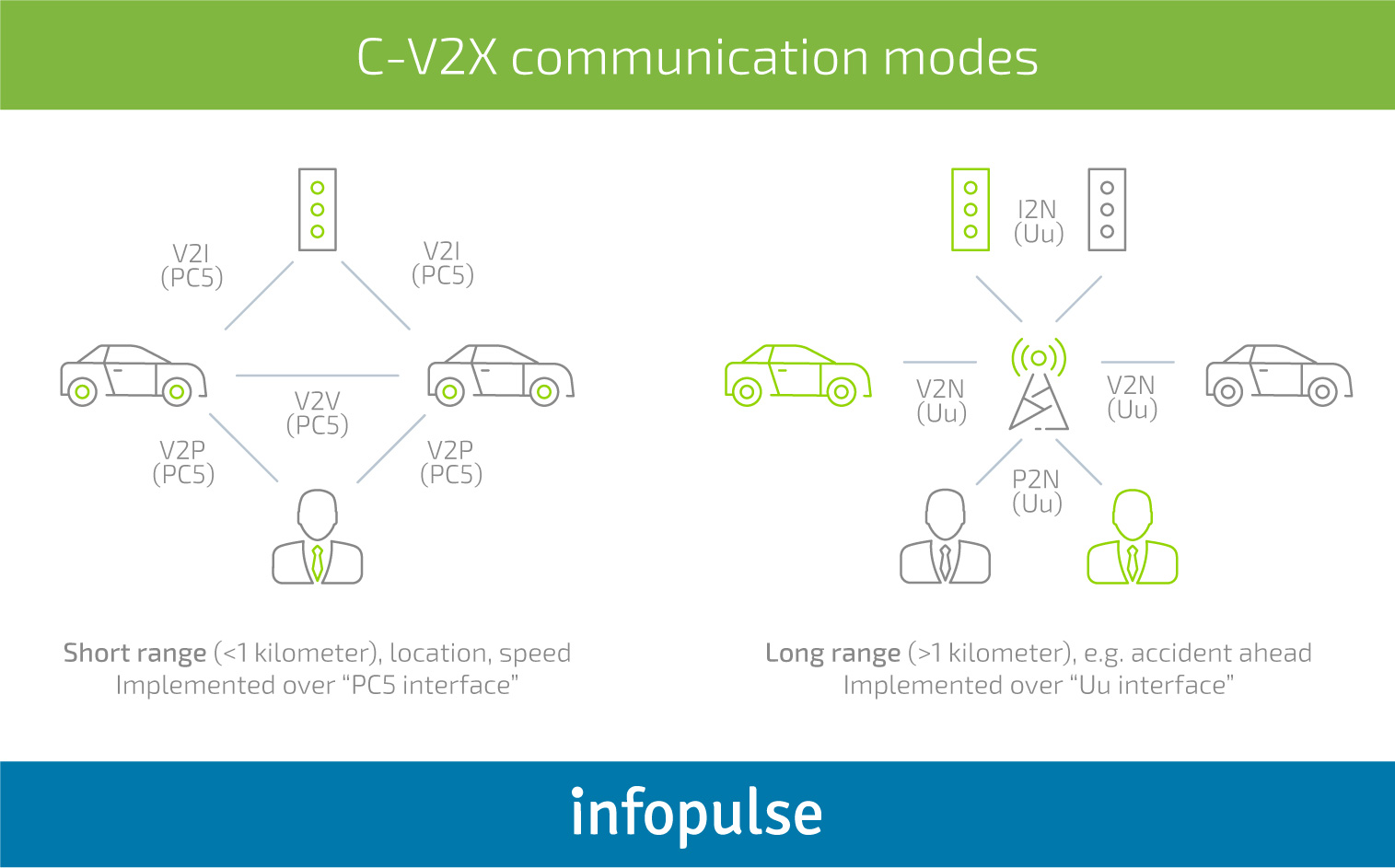 C-V2X Technology: Revolutionizing Transportation and Empowering Smart Cities - 2