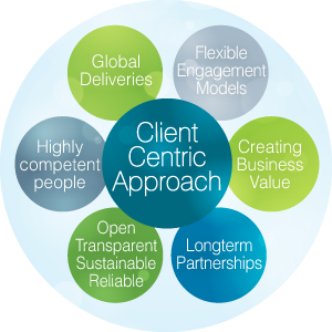 Client-Centric Approach - Infopulse