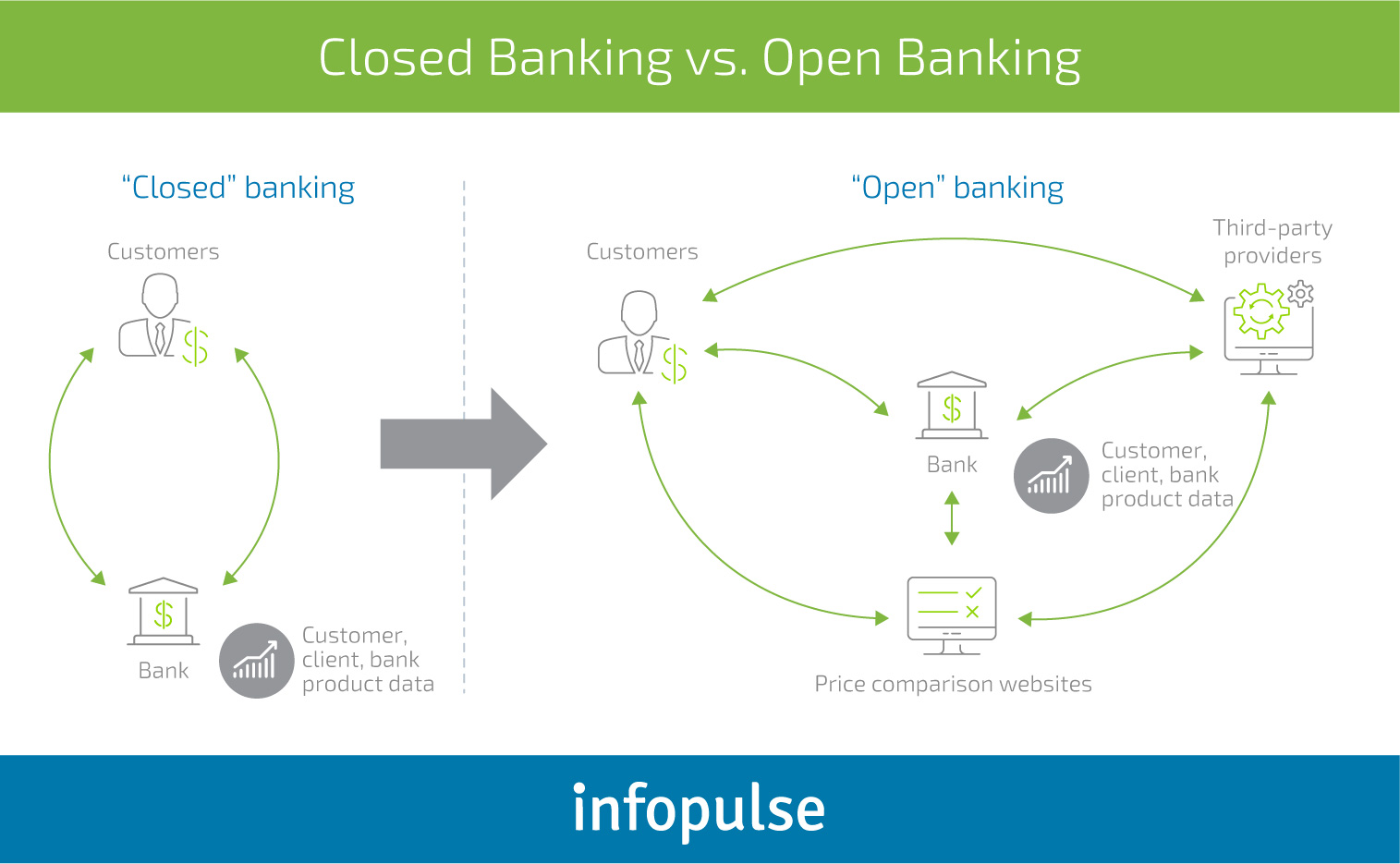 Why PSD2 Implementation Is So Important for Banks - Infopulse - 1