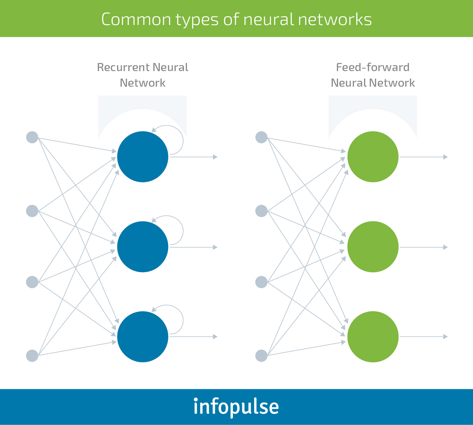 The Executive Guide to Neural Networks and Deep Learning for Businesses - Infopulse - 2