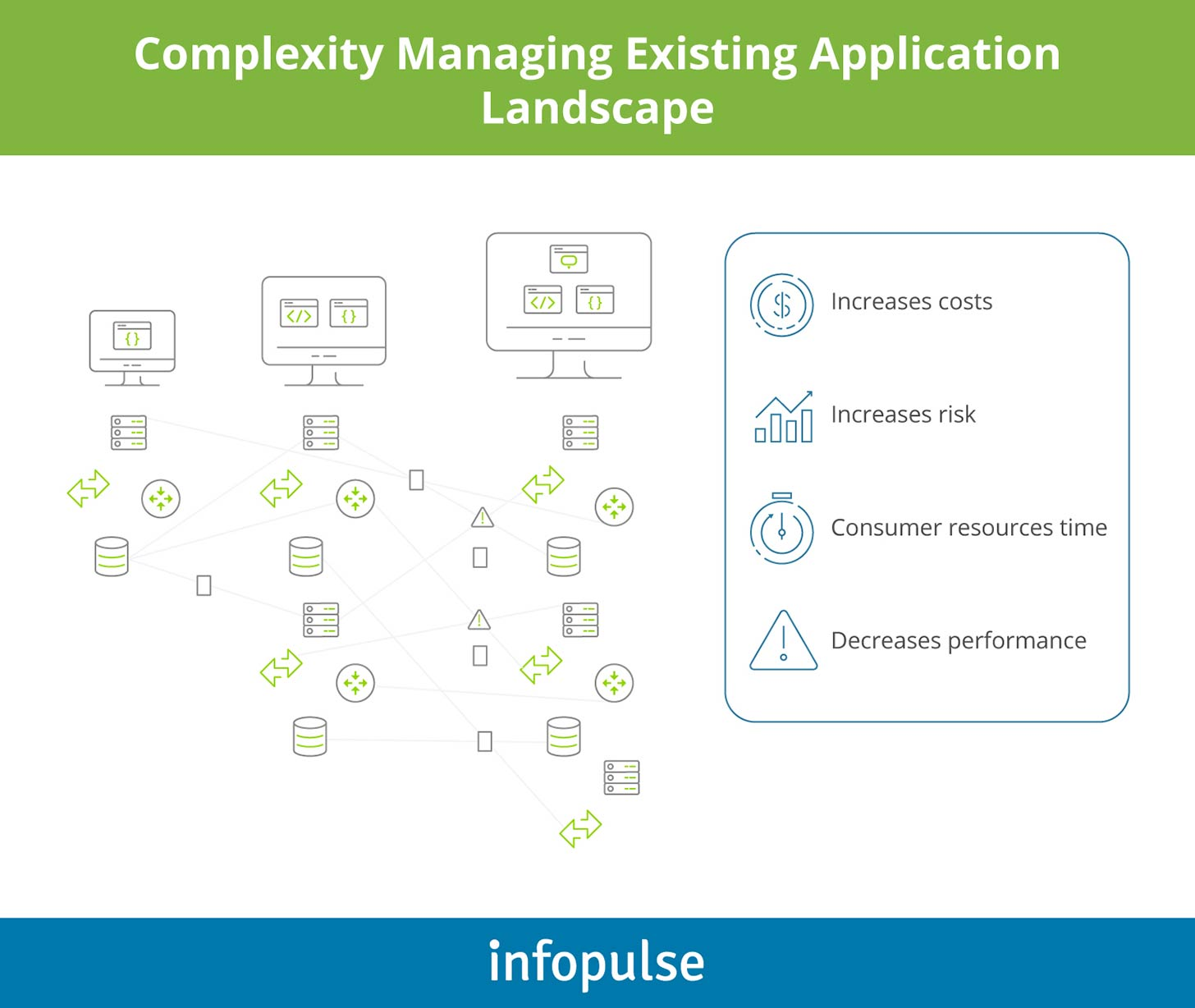 Complexity Managing Existing Application Landscape - Infopulse - 1