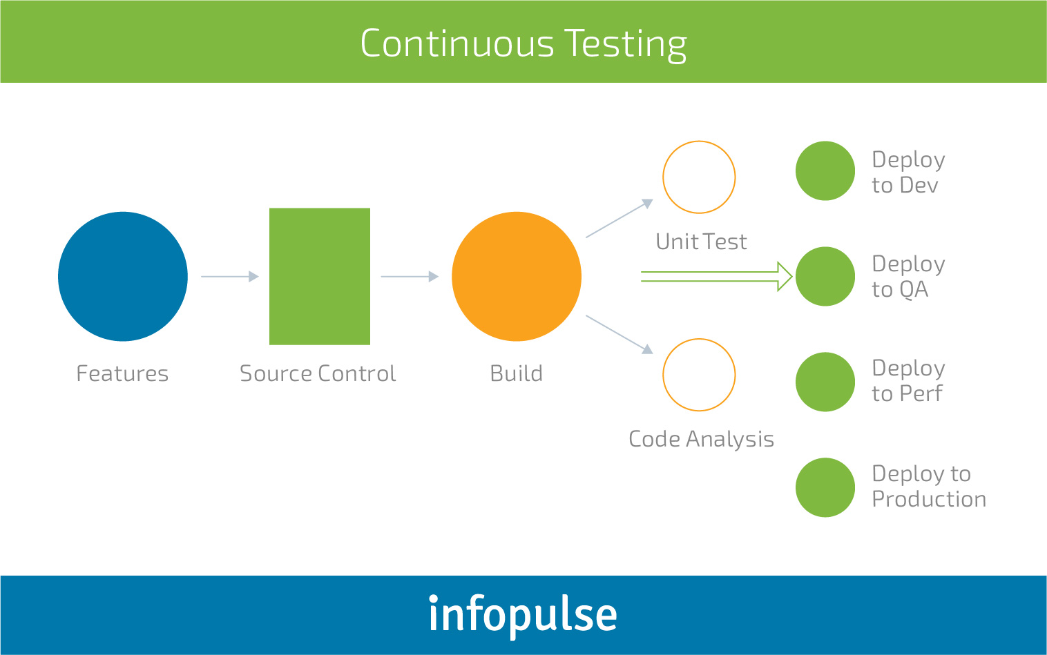 Manual vs. Automated Software Testing: Balancing Between the Perks and Downsides - Infopulse - 1