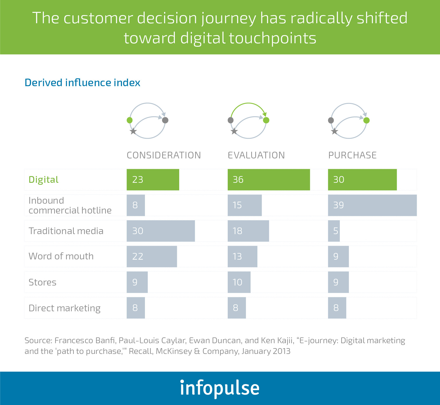 5 Ways to Drive Customer Engagement in the Telecom Industry - Infopulse - 1
