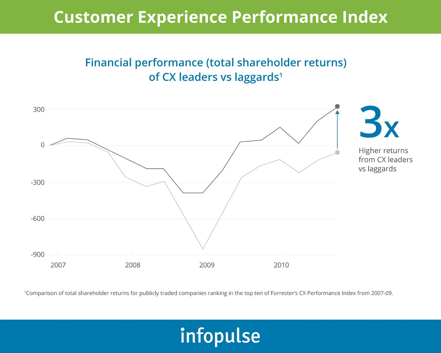 Customer Experience Perfomance Index - Infopulse - 1