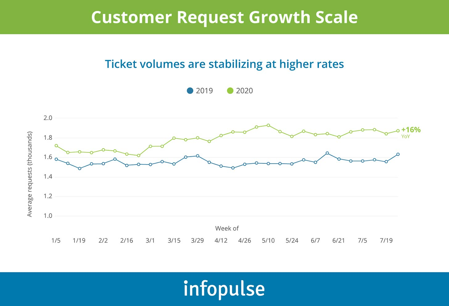 Customer Request Growth Scale - Infopulse - 1