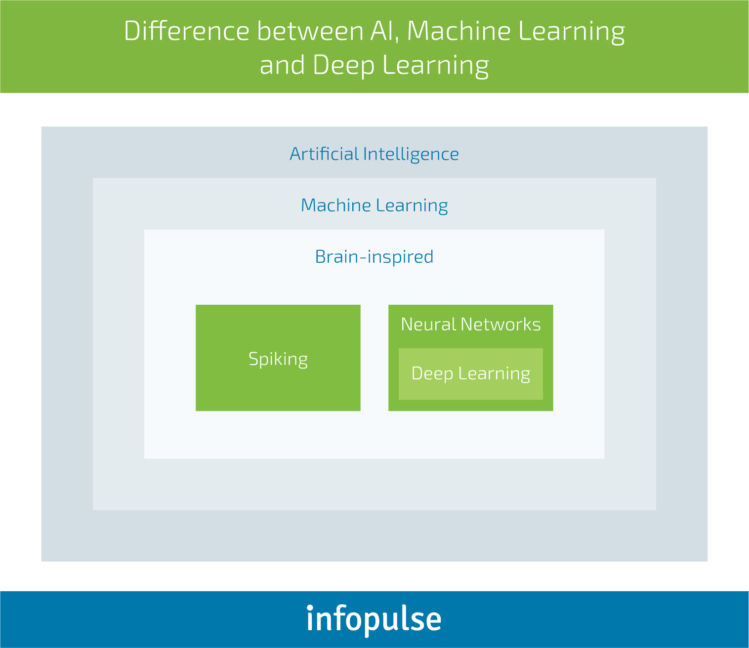 How Do Businesses Tap into Cognitive Computing Systems? - Infopulse - 3
