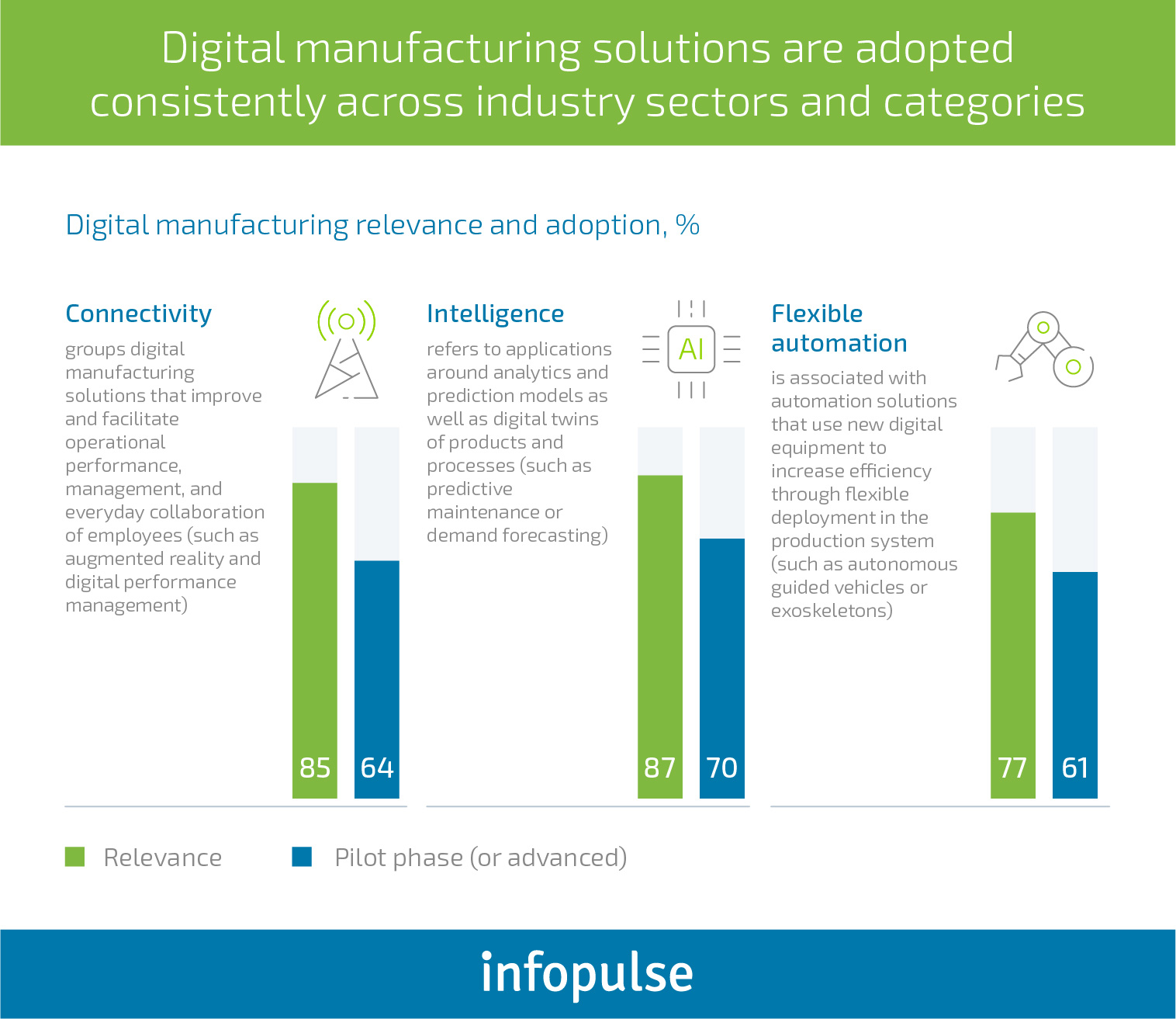 Key Technologies Powering Digital Transformation in the Manufacturing Industry - Infopulse - 1