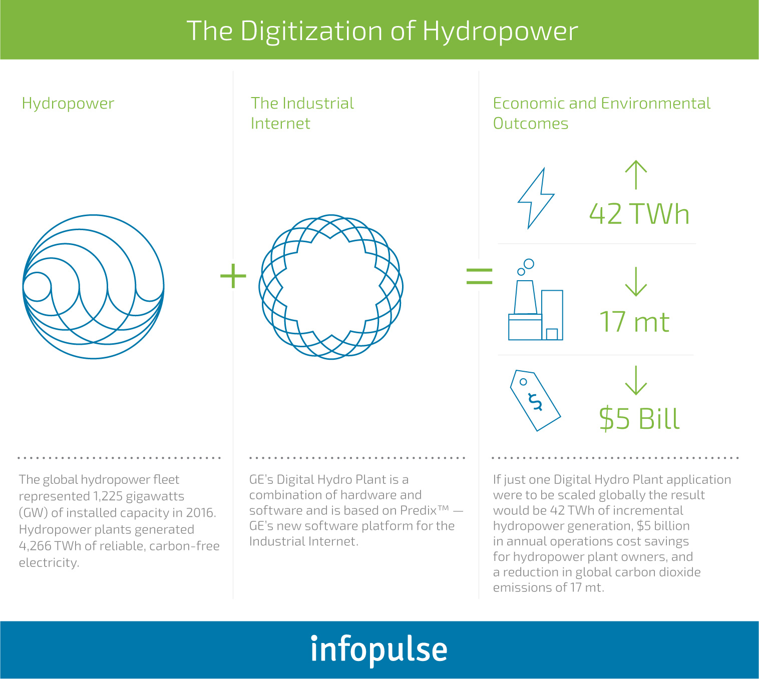 The Future of Renewable Energy: IT Solutions by Industry - 4