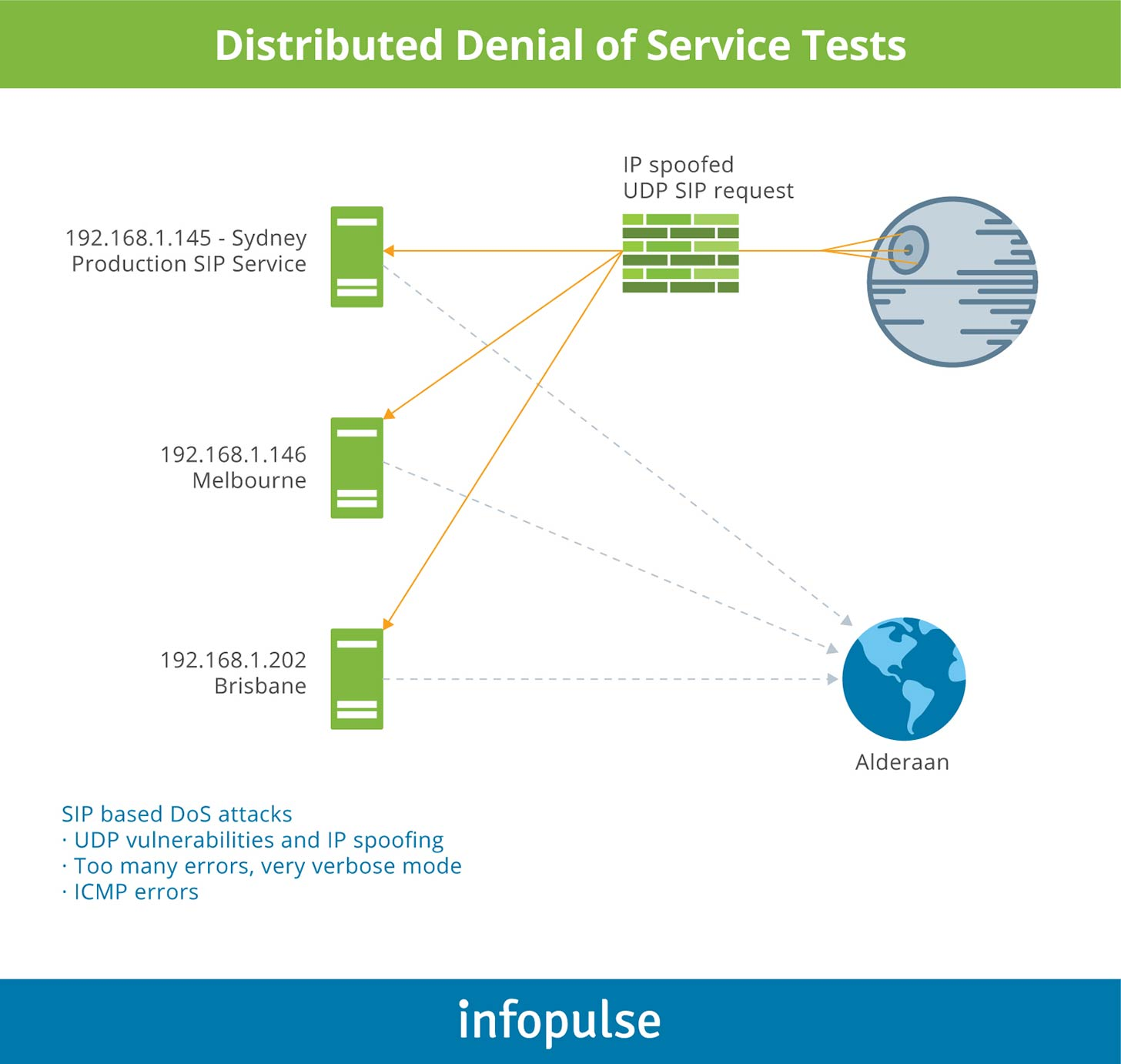 Distributed Denial of Test Services - 1