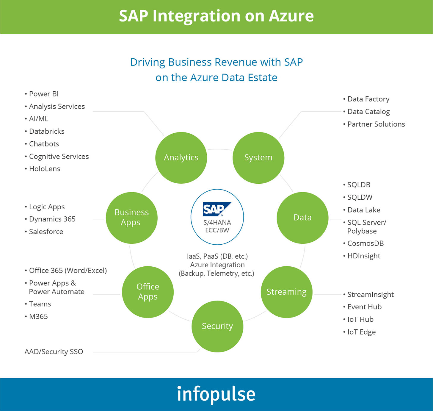 SAP Integration on Azure - Infopulse - 1