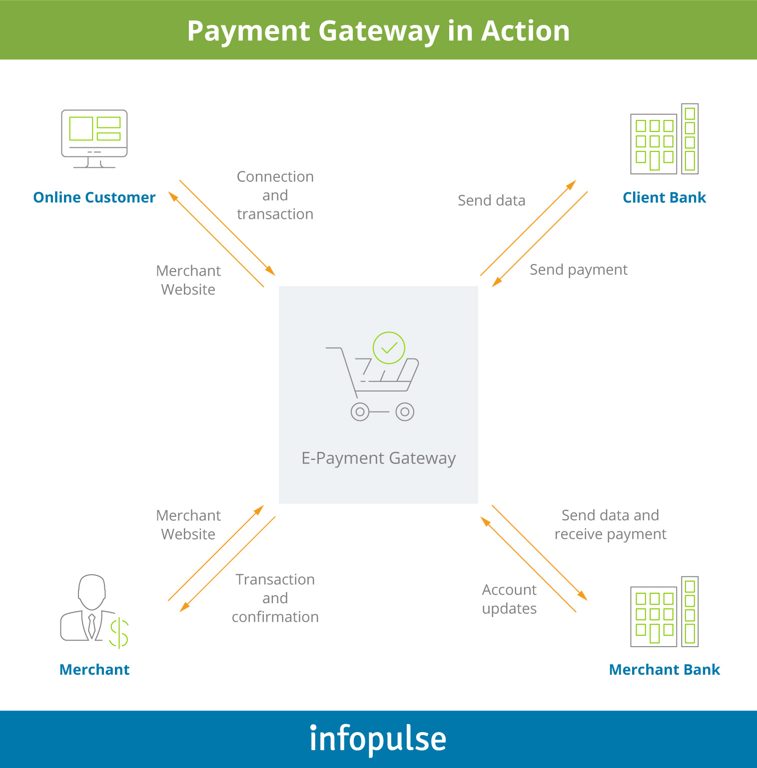 Top 10 Payment Gateways: What to Consider When Choosing One - 1