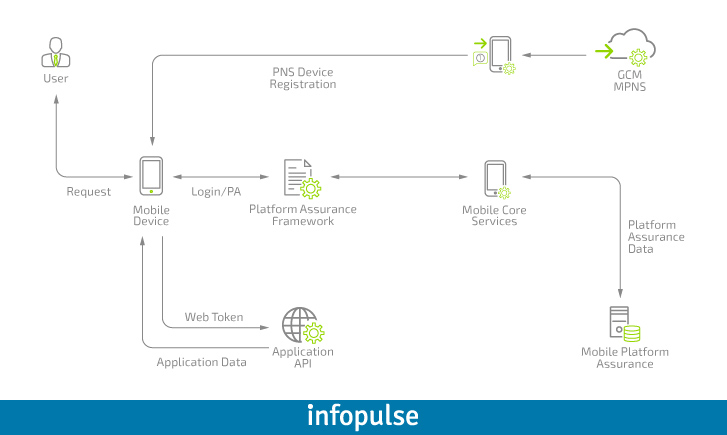 Enterprise Approach to Mobile Applications, Part 3: App Components Interaction - Infopulse - 578276