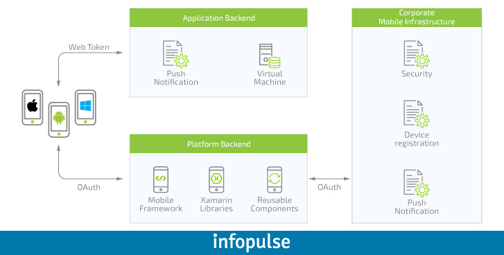 Enterprise Approach to Mobile Applications, Part 3: App Components Interaction - Infopulse - 838135