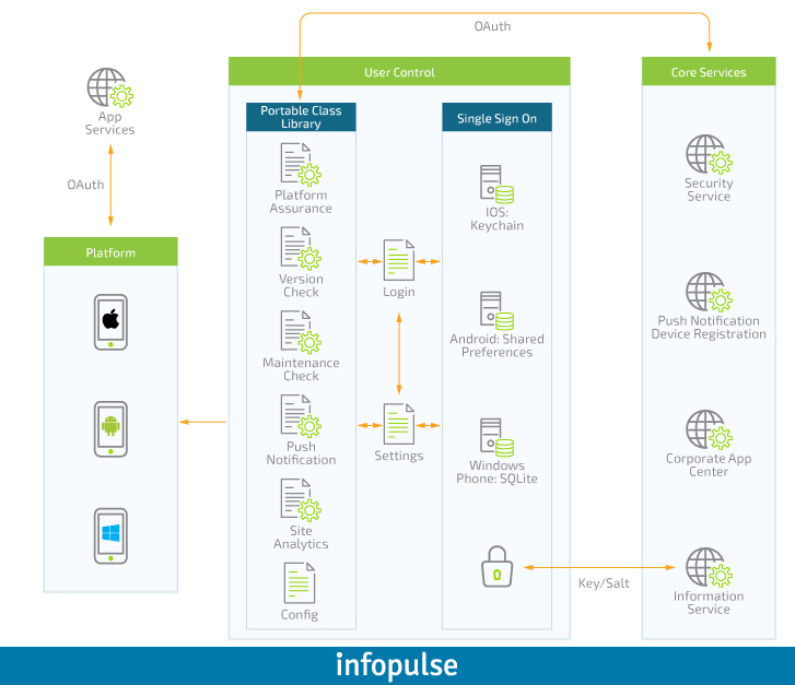 Enterprise Approach to Mobile Applications, Part 3: App Components Interaction - Infopulse - 231836