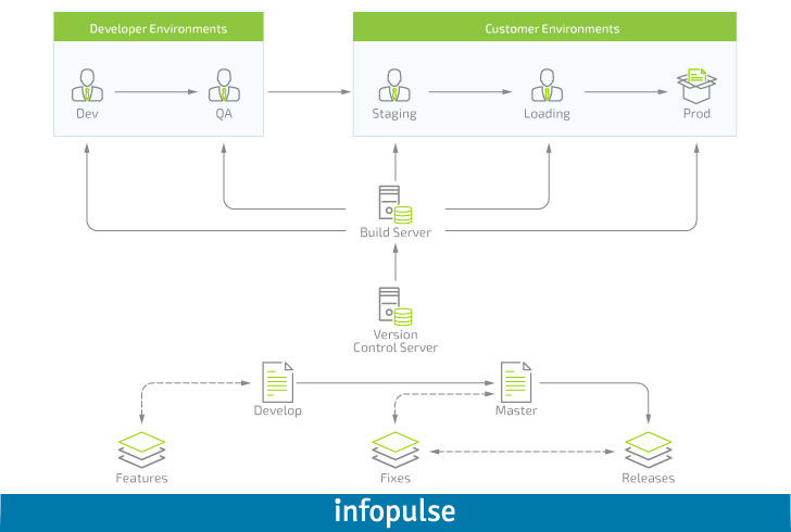 Enterprise Approach to Mobile Applications, Part 3: App Components Interaction - Infopulse - 696247