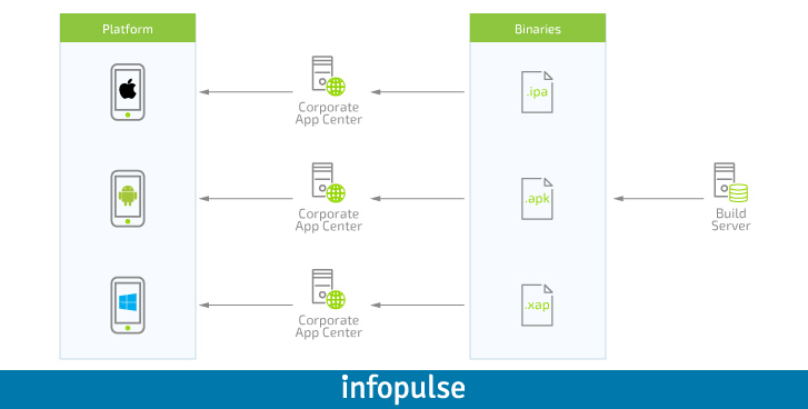 Enterprise Approach to Mobile Applications, Part 3: App Components Interaction - Infopulse - 427847