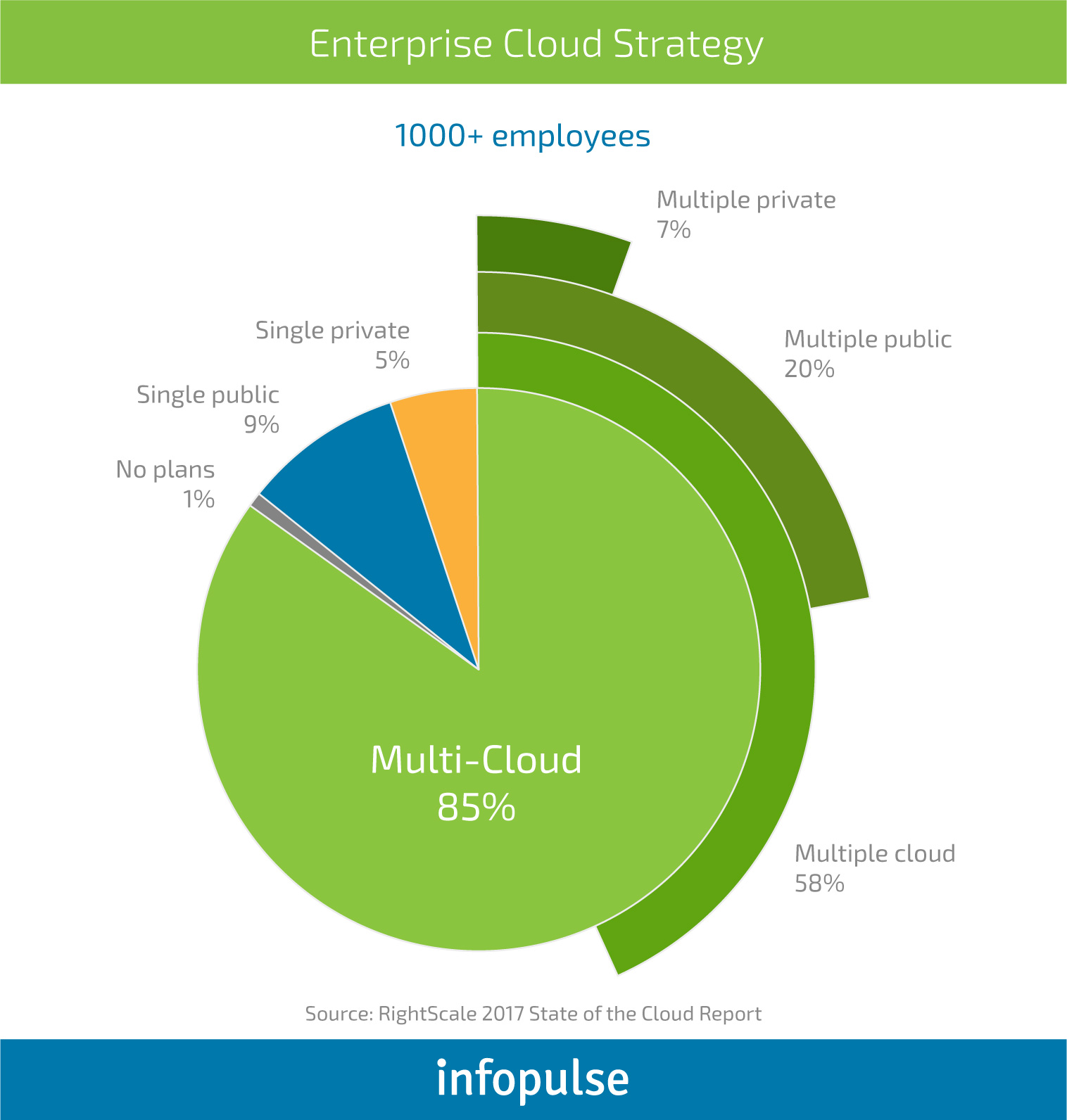 How to Bring Your Cloud Migration Strategy to Life Successfully - Infopulse - 722026