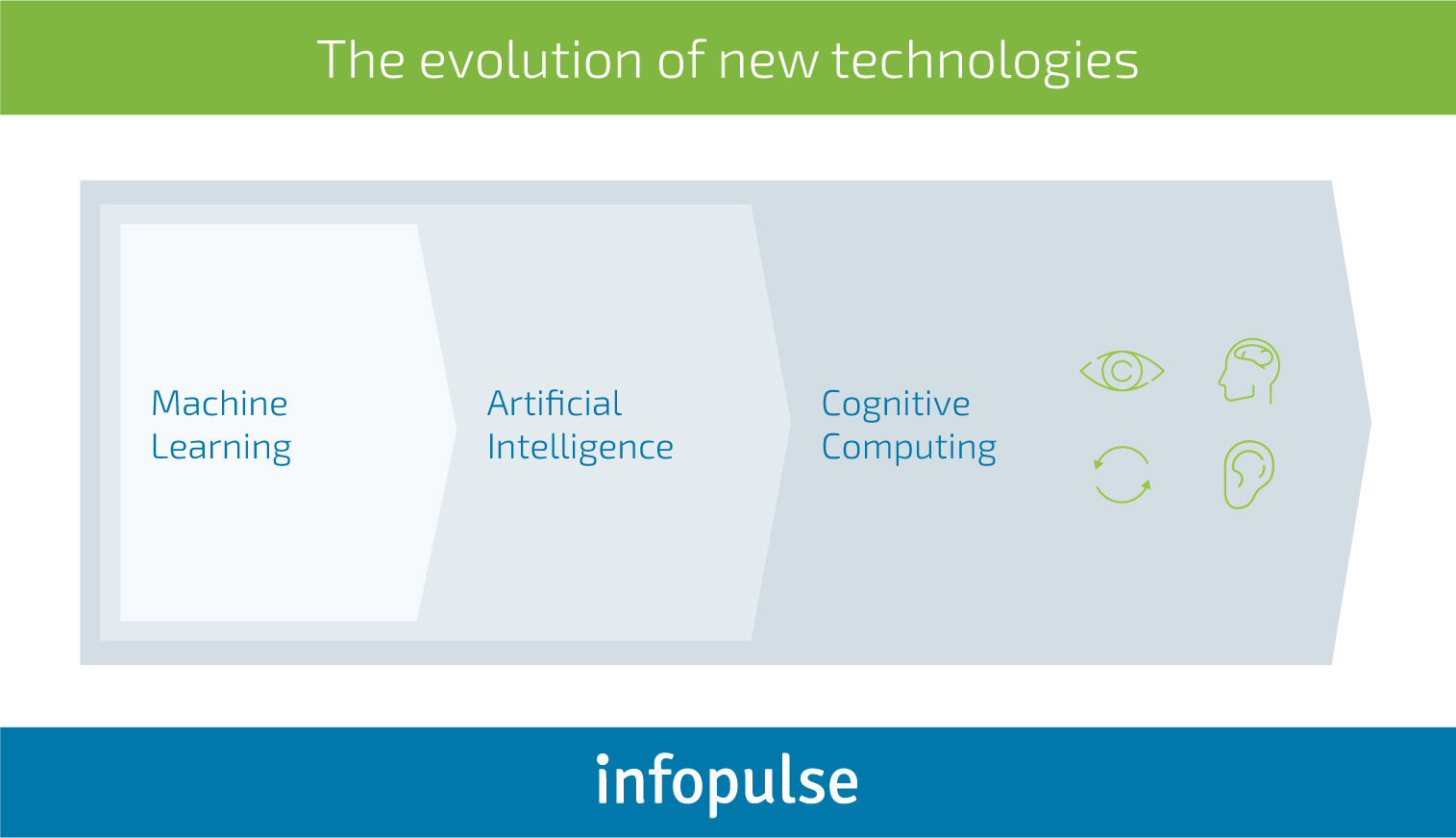 How Do Businesses Tap into Cognitive Computing Systems? - Infopulse - 2