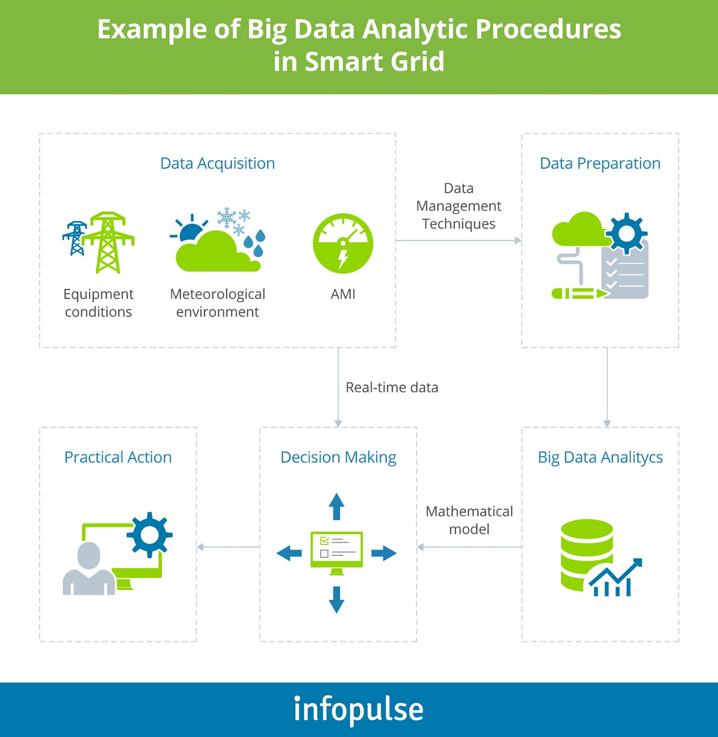 Example of big data analytics procedures in a smart grid - Infopulse - 3