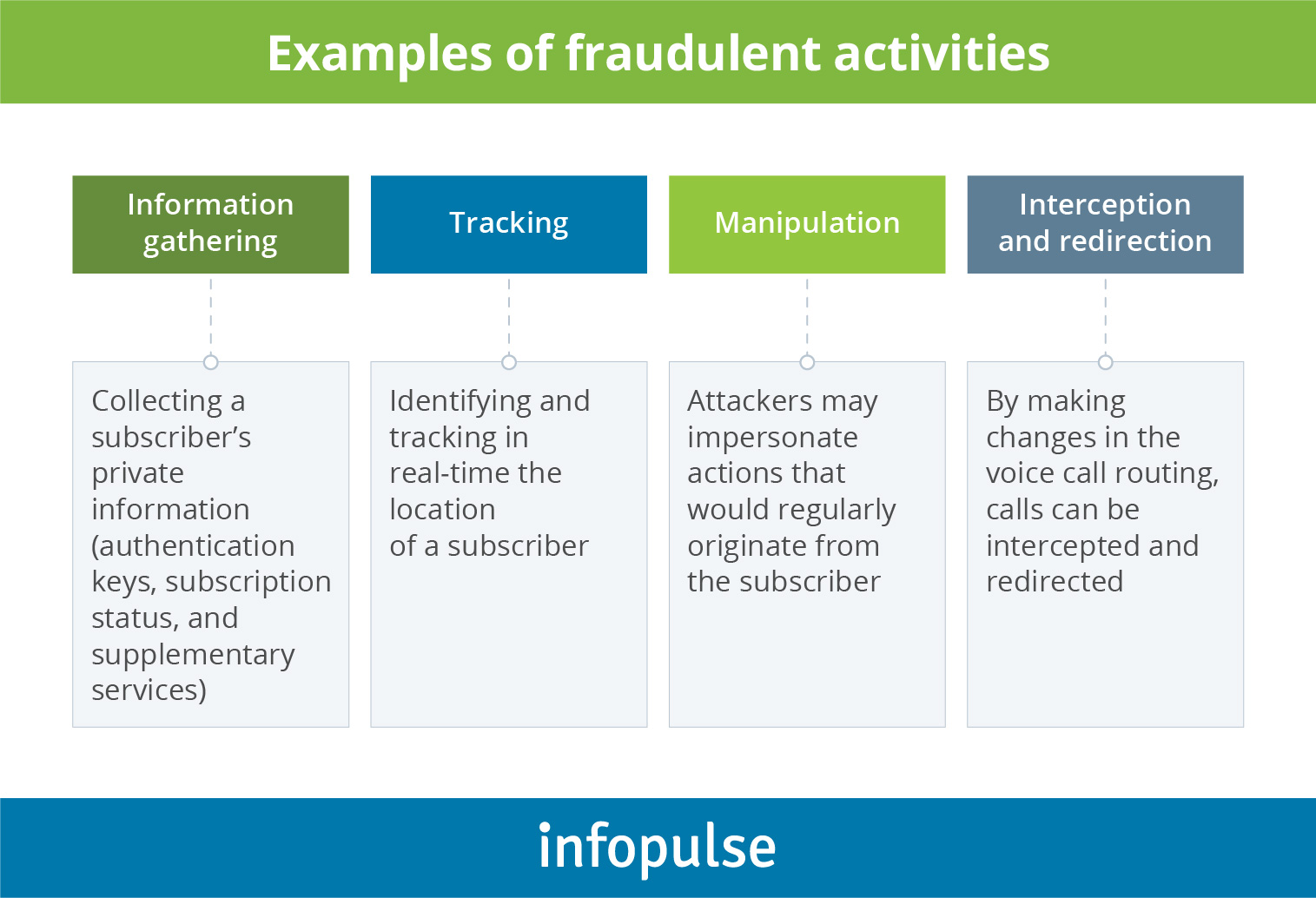 Examples of fraudulent activitiess - Infopulse - 4
