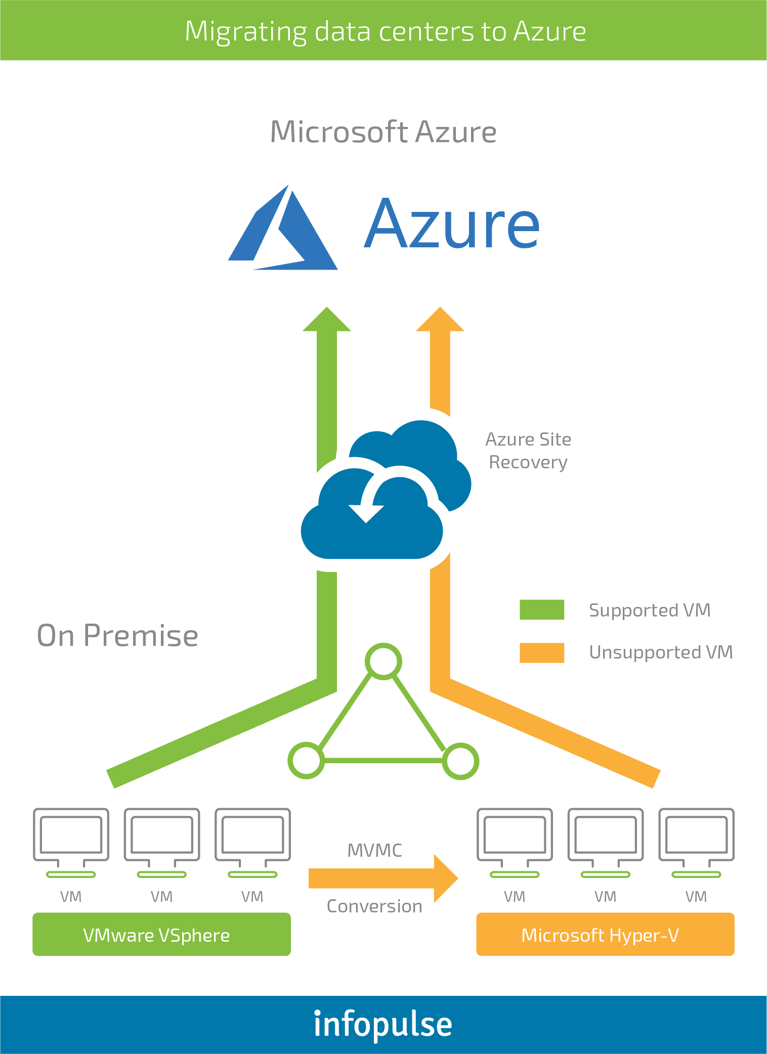French IT Service Provider: Seamless Migration of IT Infrastructure to Azure - Infopulse - 2