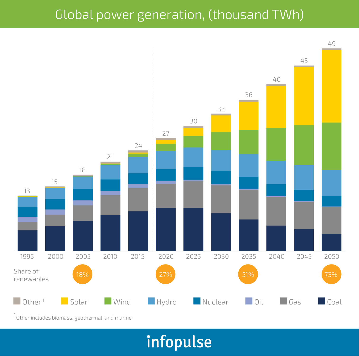 The Future of Renewable Energy: IT Solutions by Industry - 1