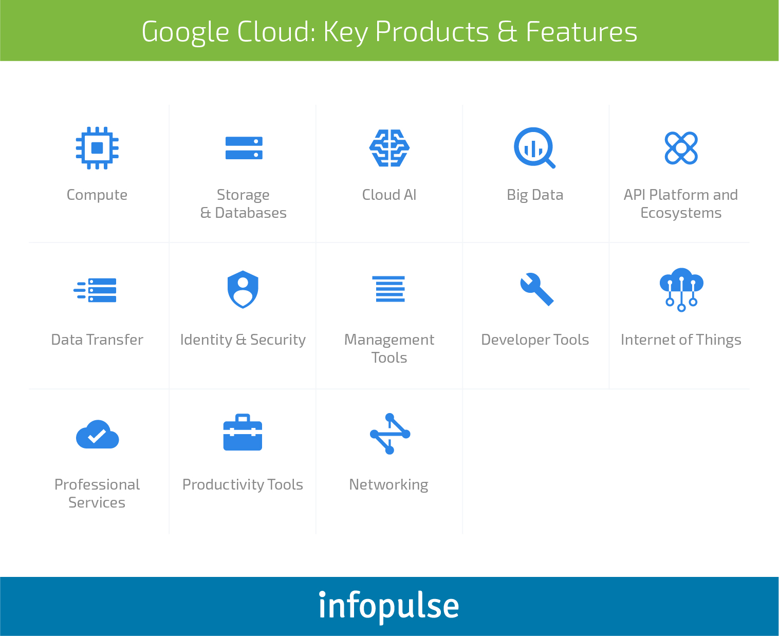 Choose the Best: AWS vs. Azure vs. Google Cloud Comparison - Infopulse - 5