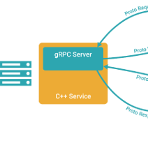 gRPC framework by Google (tutorial) - Infopulse - 594157